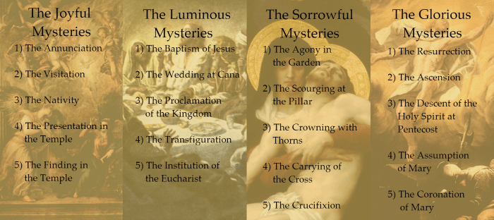 Rosary Mysteries - Luminous Mysteries by Harold Copping (Modified)